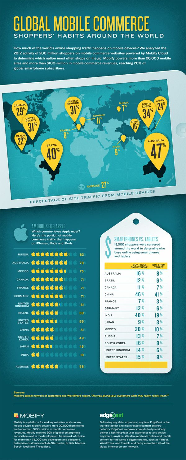 Global Mobile Commerce Trends [Infographic]