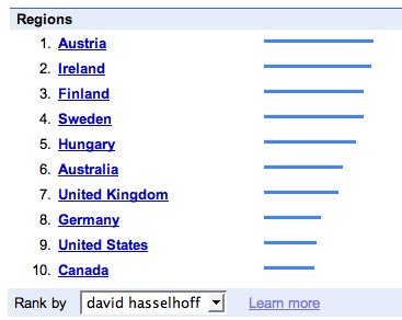 Searches for David Hasselhoff