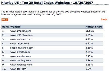 Hitwise Top 20 Retailer Screenshot