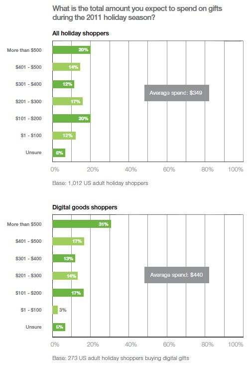 Holiday shoppers' gift budgets 2011