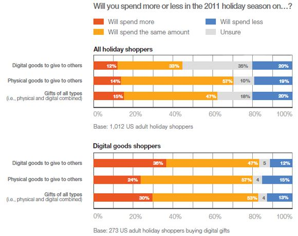 Holiday shoppers spending intentions 2011