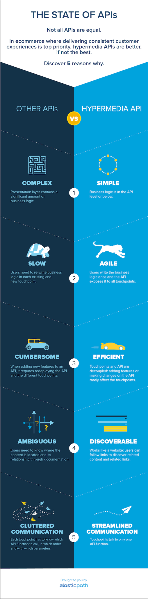 The State of APIs: A Cheat-Sheet Infographic