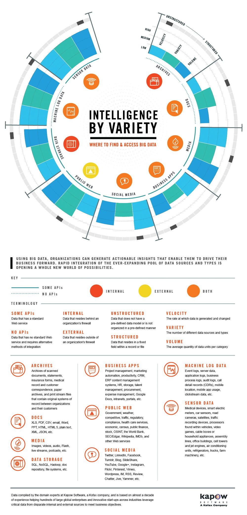 The Big 9 Big Data Sources Infographic