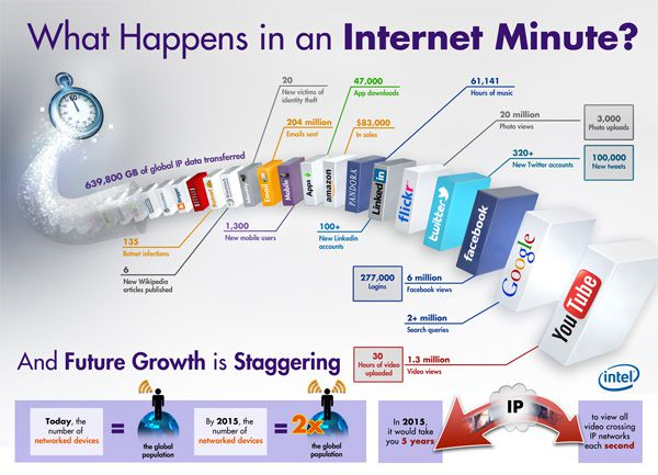 What Happens in an Internet Minute [Infographic] | Get Elastic Ecommerce Blog