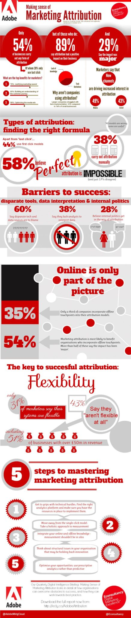 Infographic - Marketing Attribution