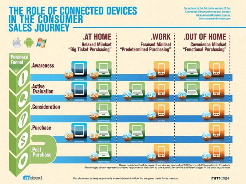 How Mobile Influences The Customer Journey Infographic