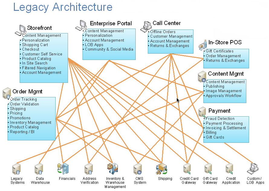 What Is Service Oriented Architecture?