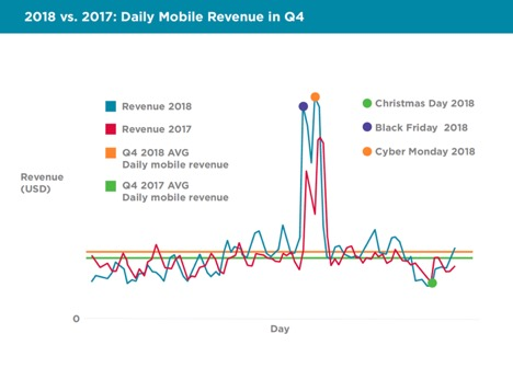 Source: 2018 Q4 Mobile Commerce Insights Report