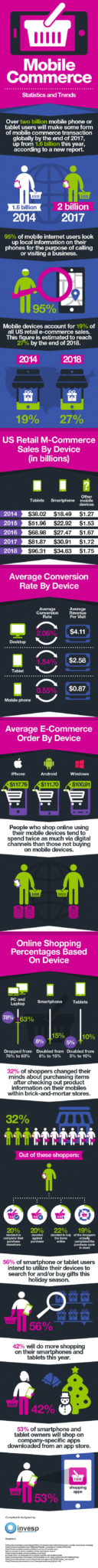The State of Mobile Commerce [Infographic]