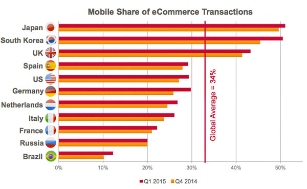 mobile-commerce-share
