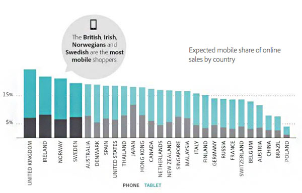 mobile-shopping-by-country