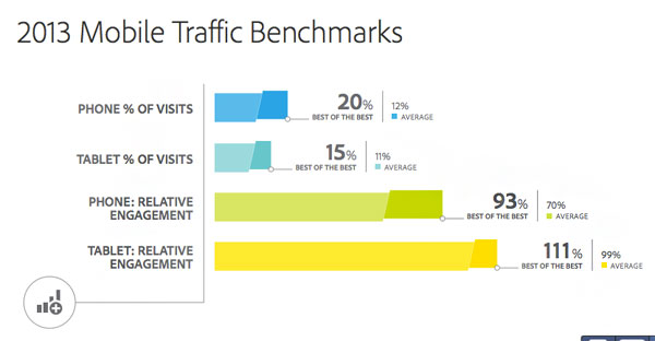 mobile-traffic-benchmarks