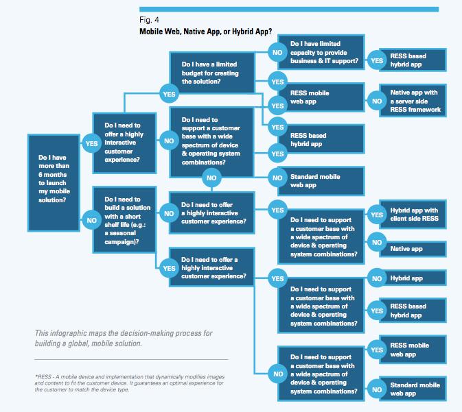 Mobile Web, Native or Hybrid App? [Decision Chart]