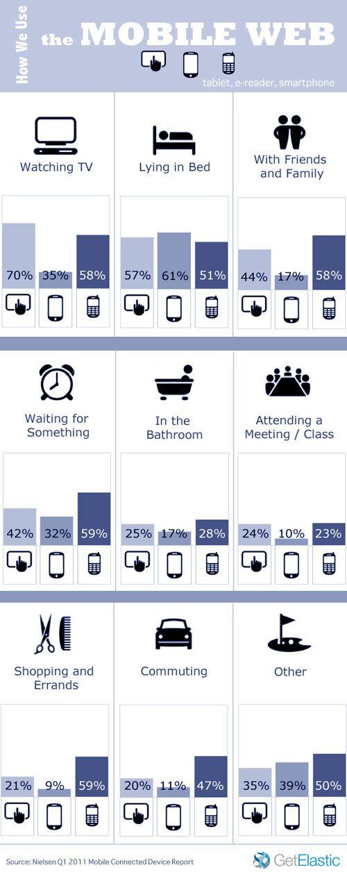 Comment utilisons-nous le Web mobile ? [Infographie]