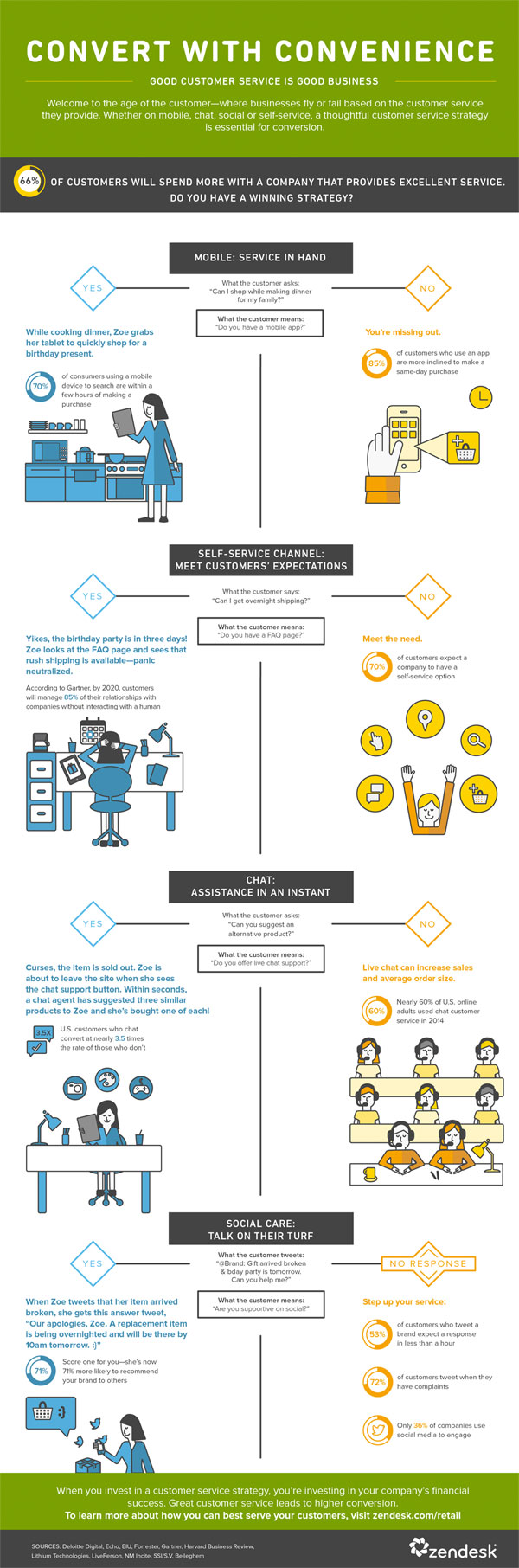 omnichannel-customer-service-infographic