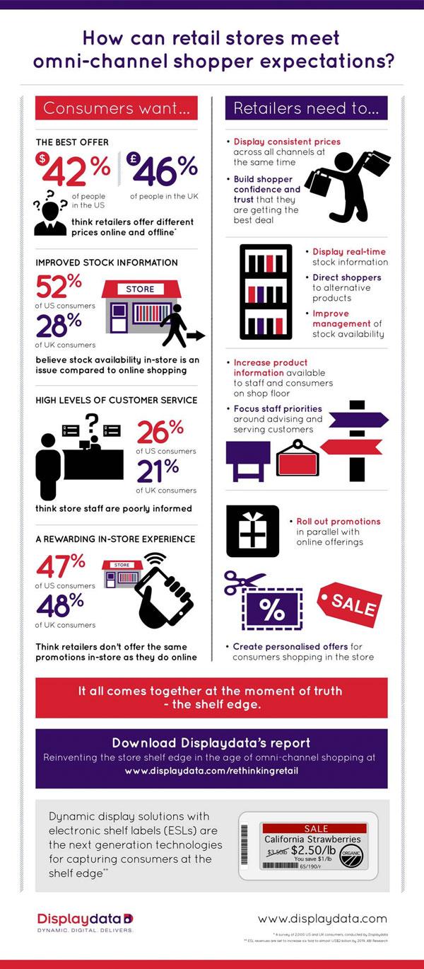 omnichannel-infographic