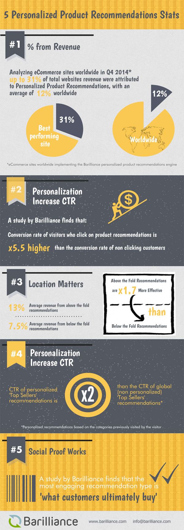 personalization-recommendation-infographic