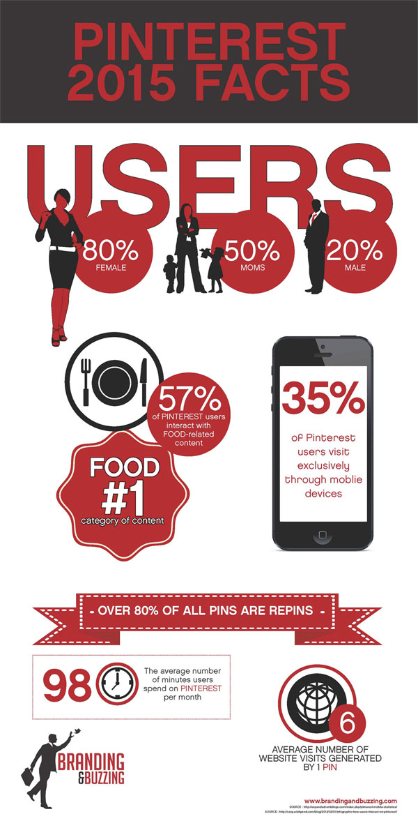 pinterest-facts-2015-infographic