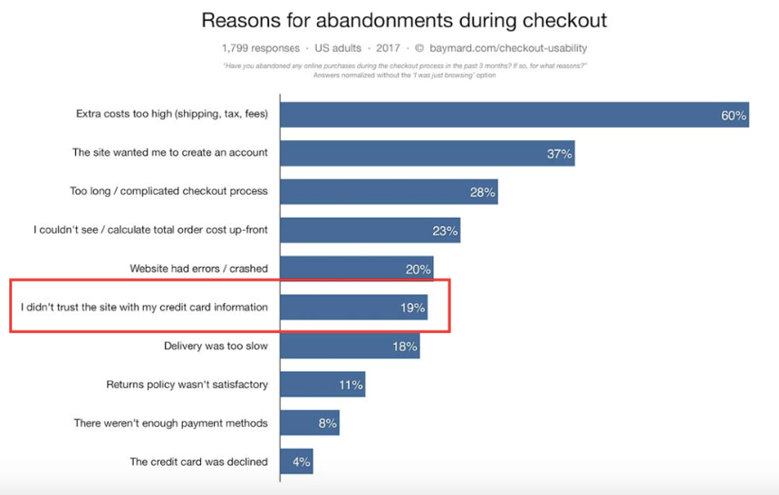 How to overcome two of the most common online payment issues_Baymard checkout usability_Get Elastic