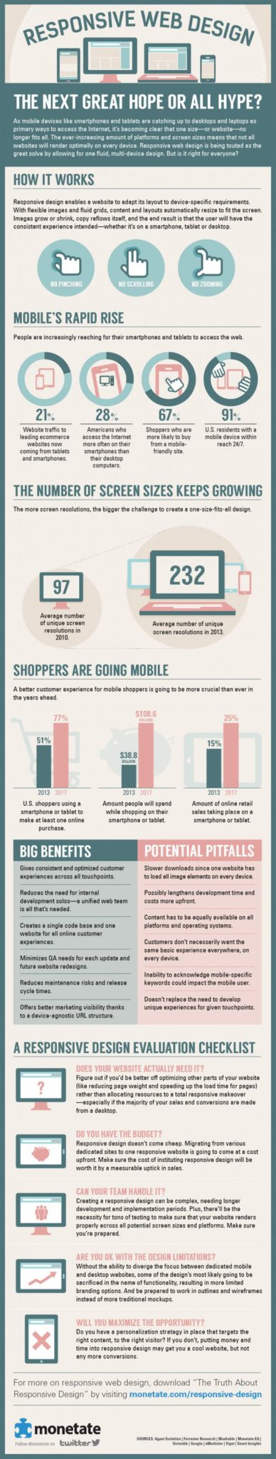 Is Responsive Design Hope or Hype? [Infographic]