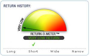 Return-O-Meter