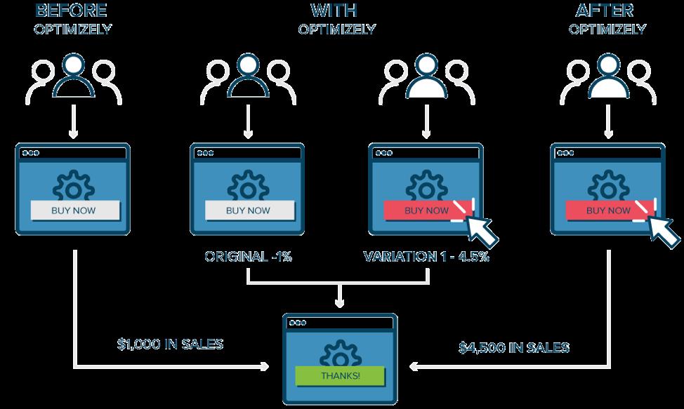 7 SEM strategies B2B organizations need to be deploying_Optimizely_Get Elastic
