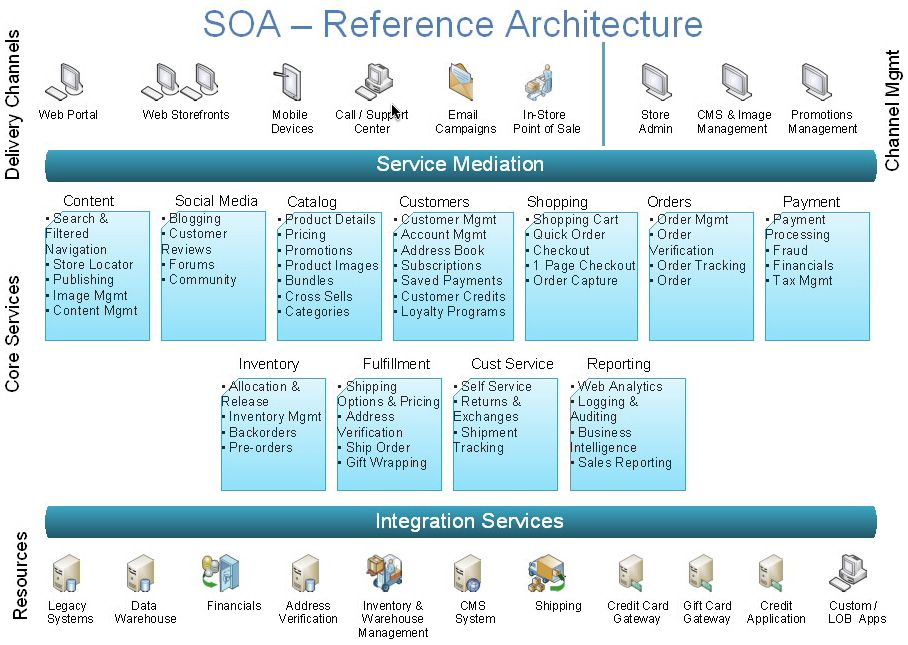 NextGeneration Ecommerce With Service Oriented Architecture - Soa architecture diagram