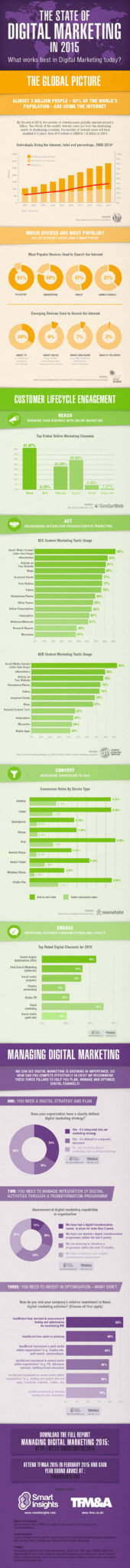 state-of-digital-marketing-infographic