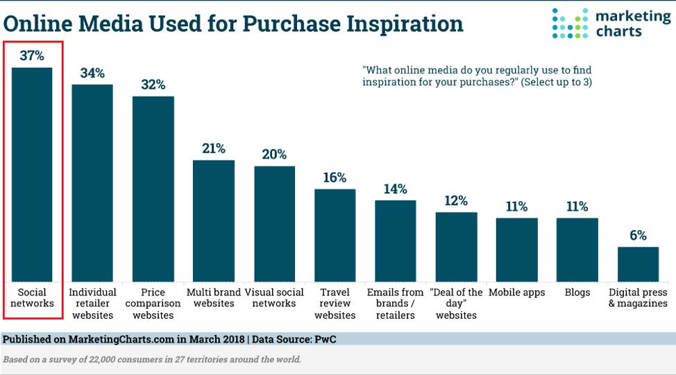 Statista_Online media used for inspiration_Get Elastic