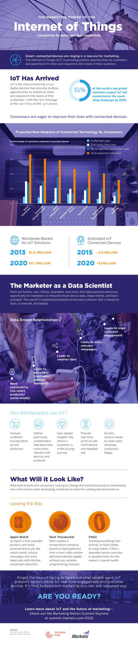 the-marketing-power-of-internet-of-things