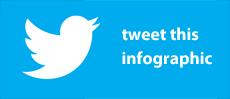 tweet infographic