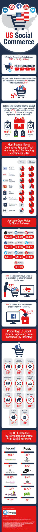 us-social-commerce-infographic