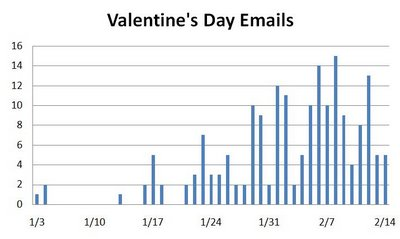 Valentine's Day Emails 2007