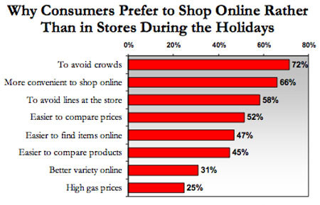 Why People Shop Online Chart