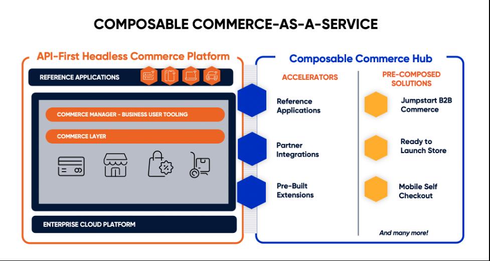 Composable Commerce-As-A-Service