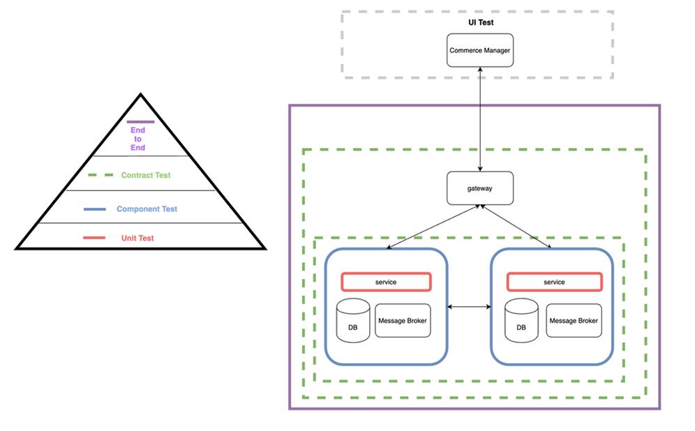 Elastic Path Commerce Cloud