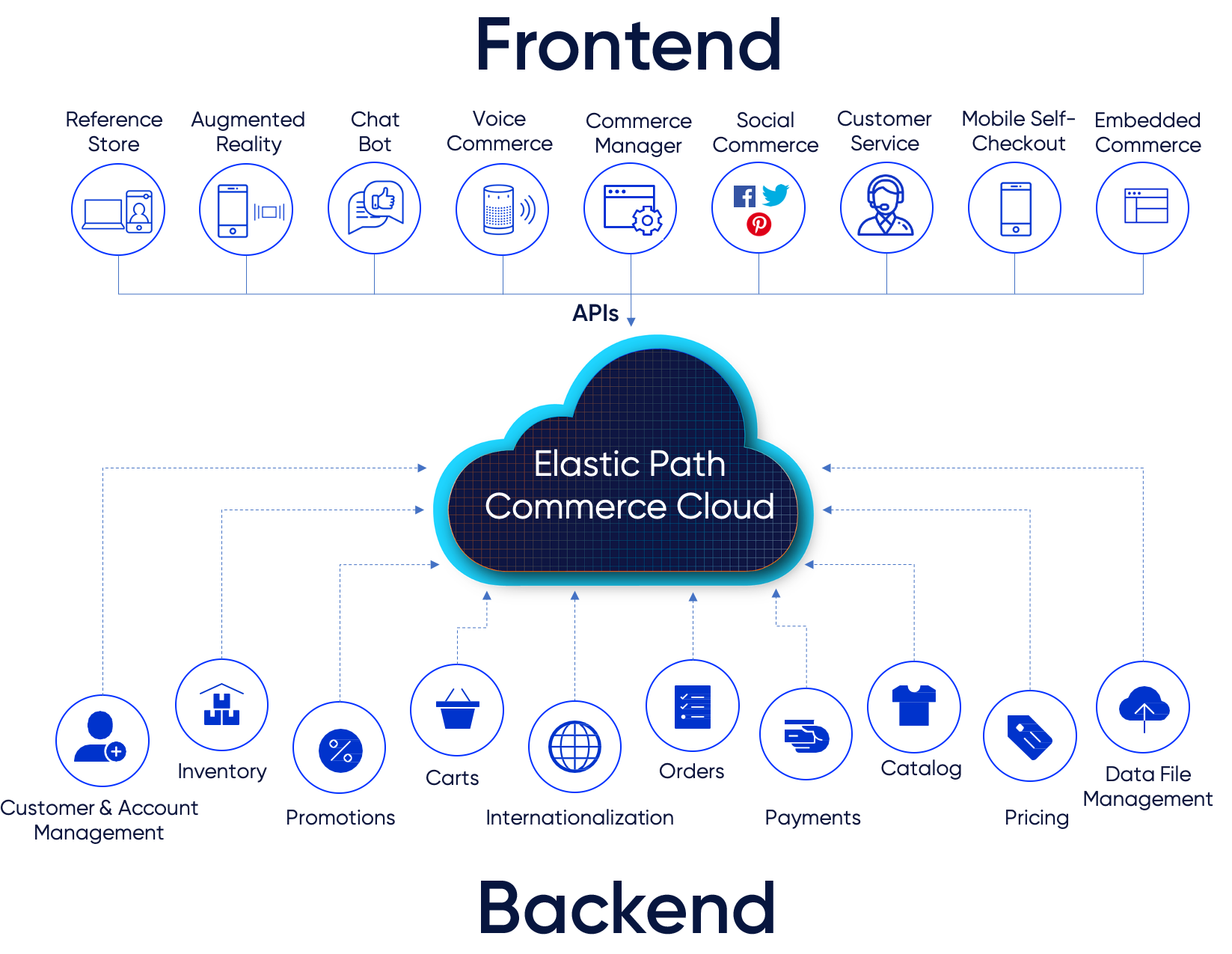 Elastic Path Headless commerce