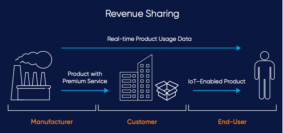 Revenue_sharing_diagram_ecommerce_business_model_iot