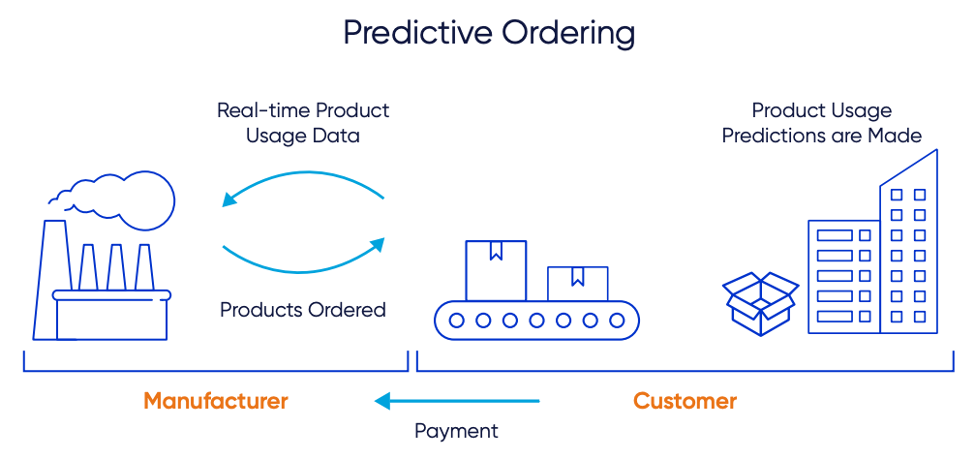 predictive_ordering_ecommerce_business_model_diagram