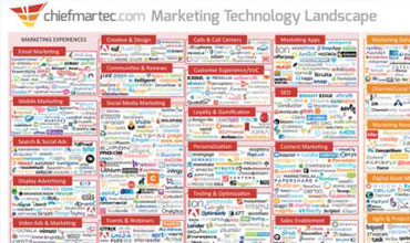 Marketing technology landscape graphic