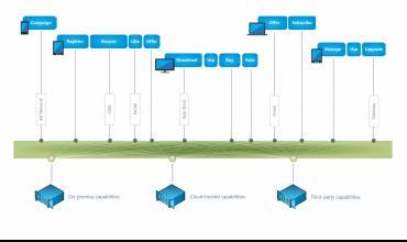 Elastic Path developer cortex diagram