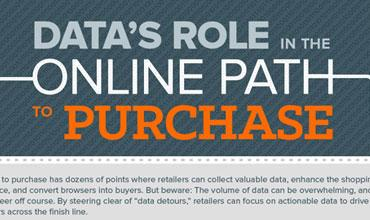 Data's role in the online path to purchase graphic