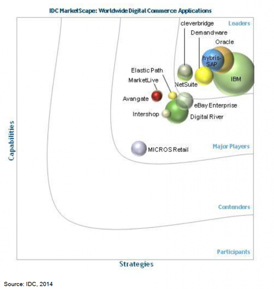 Elastic Path a major player in IDC MarketScape
